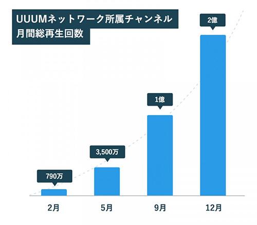 UUUMネットワーク 再生数の推移